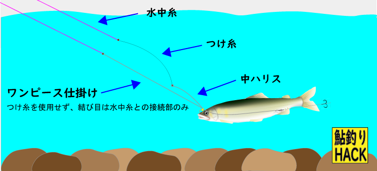 鮎釣り仕掛けのワンピース仕掛け