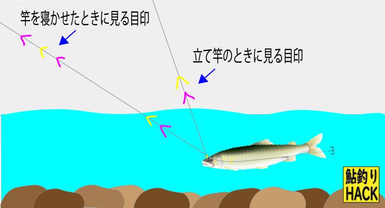 竿を寝かせたときと立て竿の両方に対応する目印の付け方