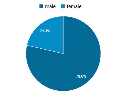 鮎釣りの男女比グラフ